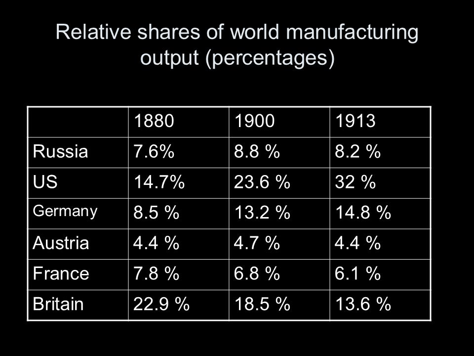 Relative+shares+of+world+manufacturing+output+(percentages)